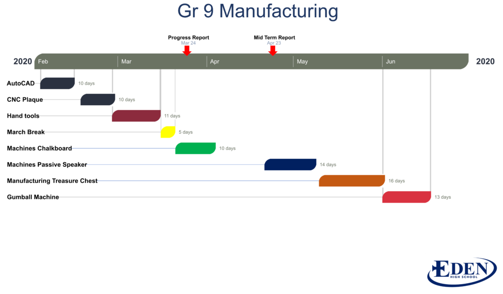 This image has an empty alt attribute; its file name is Gr-9-Manufacturing-Sem-2-1024x598.png